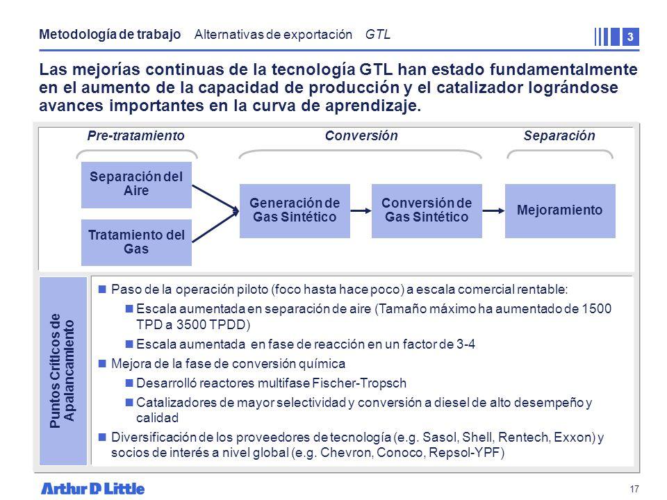 Metodología de trabajo Alternativas de exportación GTL