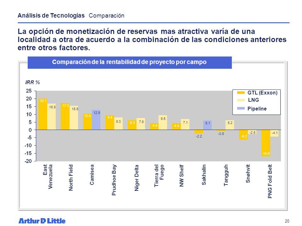 Comparación de la rentabilidad de proyecto por campo
