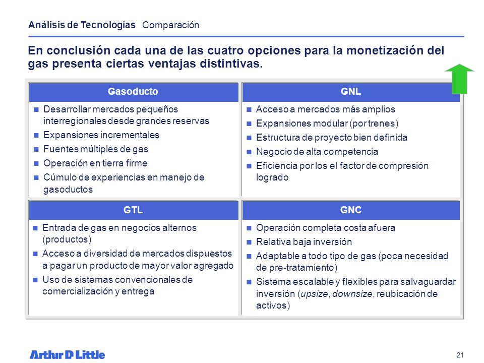 Análisis de Tecnologías Comparación