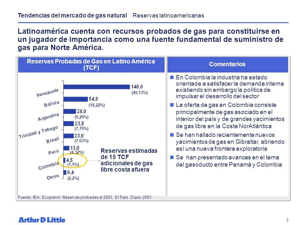 Reservas Probadas de Gas en Latino América (TCF)