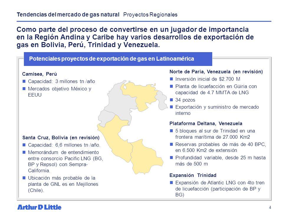 Tendencias del mercado de gas natural Proyectos Regionales