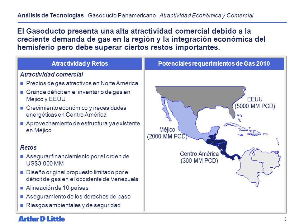 Potenciales requerimientos de Gas 2010