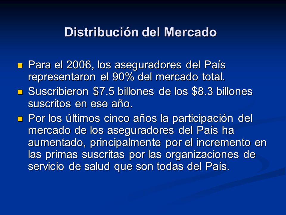 Distribución del Mercado