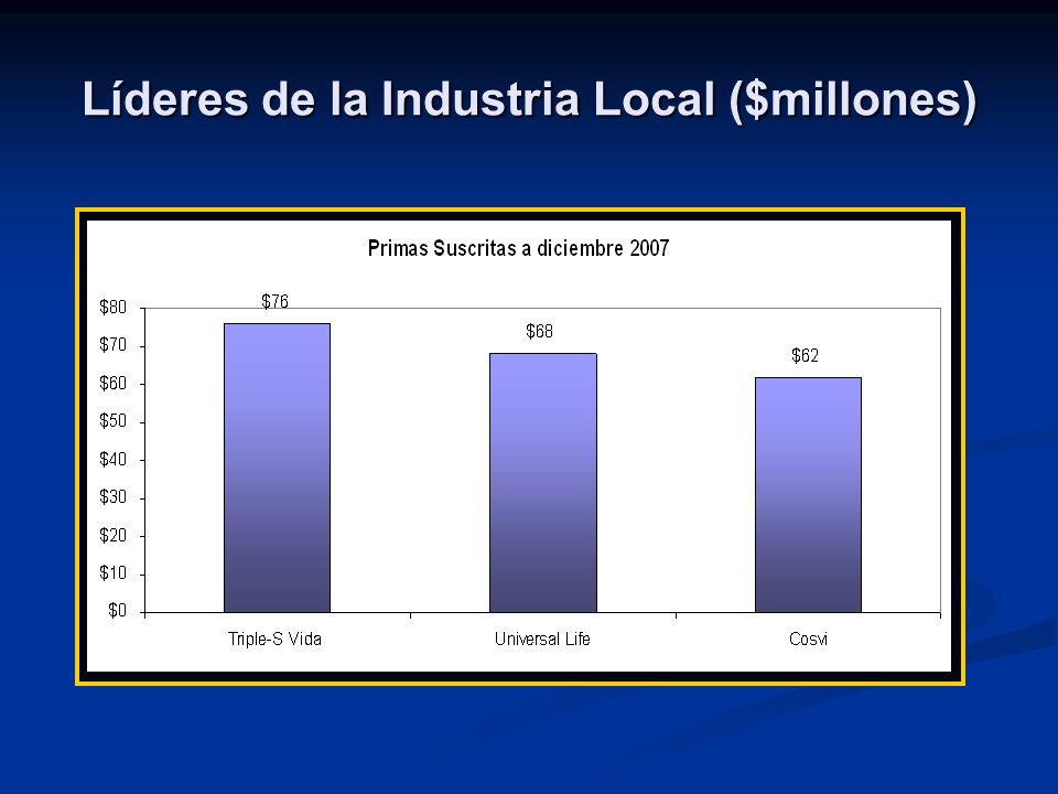 Líderes de la Industria Local ($millones)