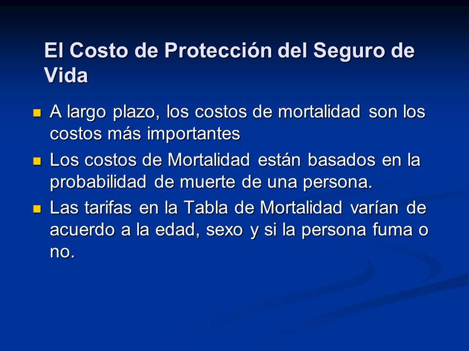 El Costo de Protección del Seguro de Vida