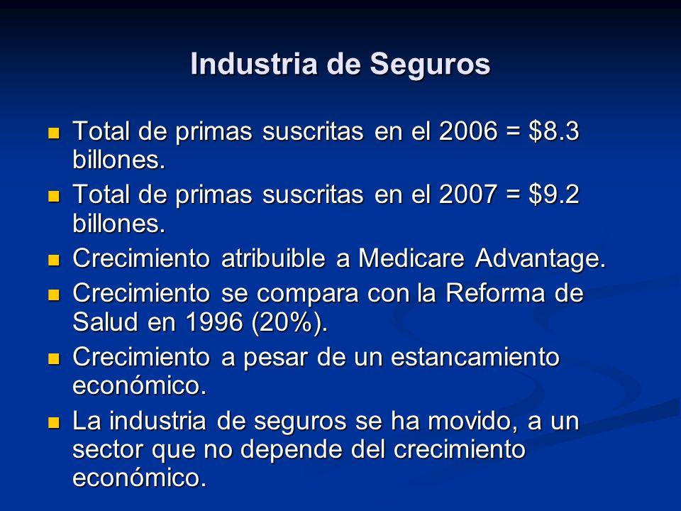 Industria de Seguros Total de primas suscritas en el 2006 = $8.3 billones. Total de primas suscritas en el 2007 = $9.2 billones.