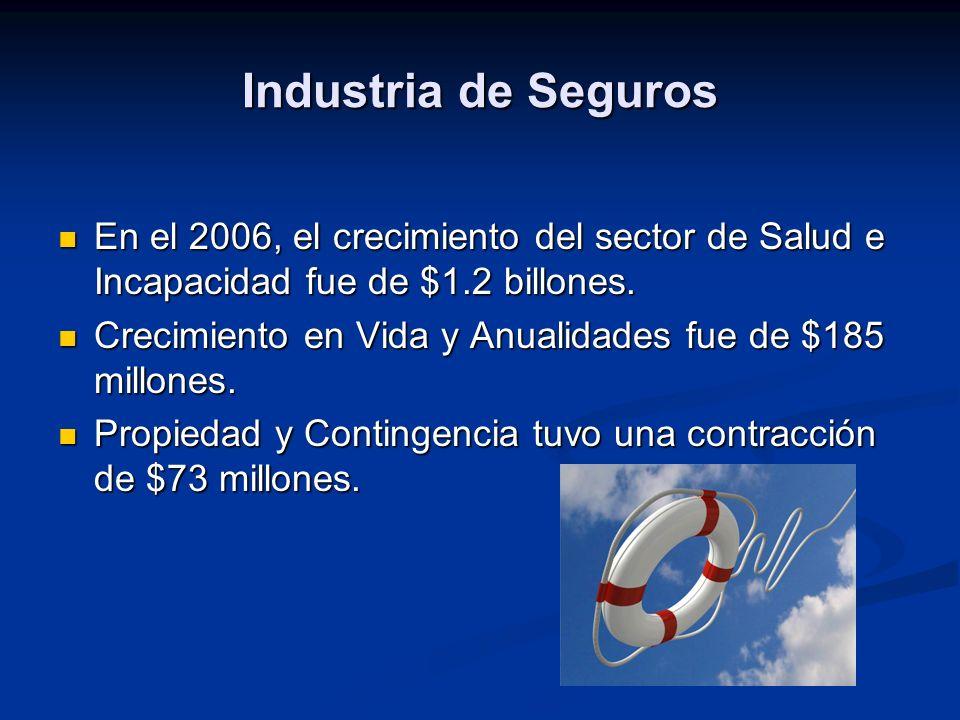 Industria de Seguros En el 2006, el crecimiento del sector de Salud e Incapacidad fue de $1.2 billones.