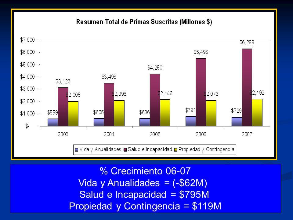 Vida y Anualidades = (-$62M) Salud e Incapacidad = $795M