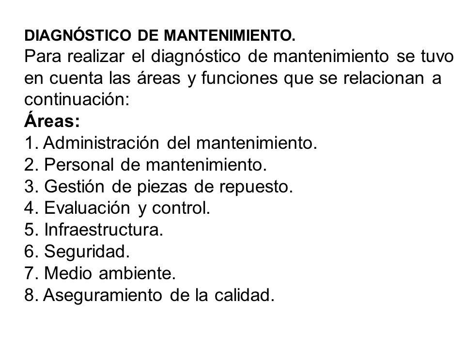 1. Administración del mantenimiento. 2. Personal de mantenimiento.