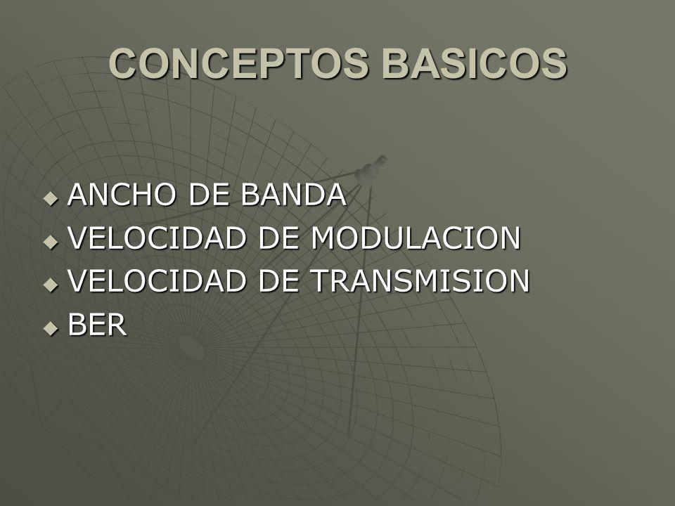 CONCEPTOS BASICOS ANCHO DE BANDA VELOCIDAD DE MODULACION