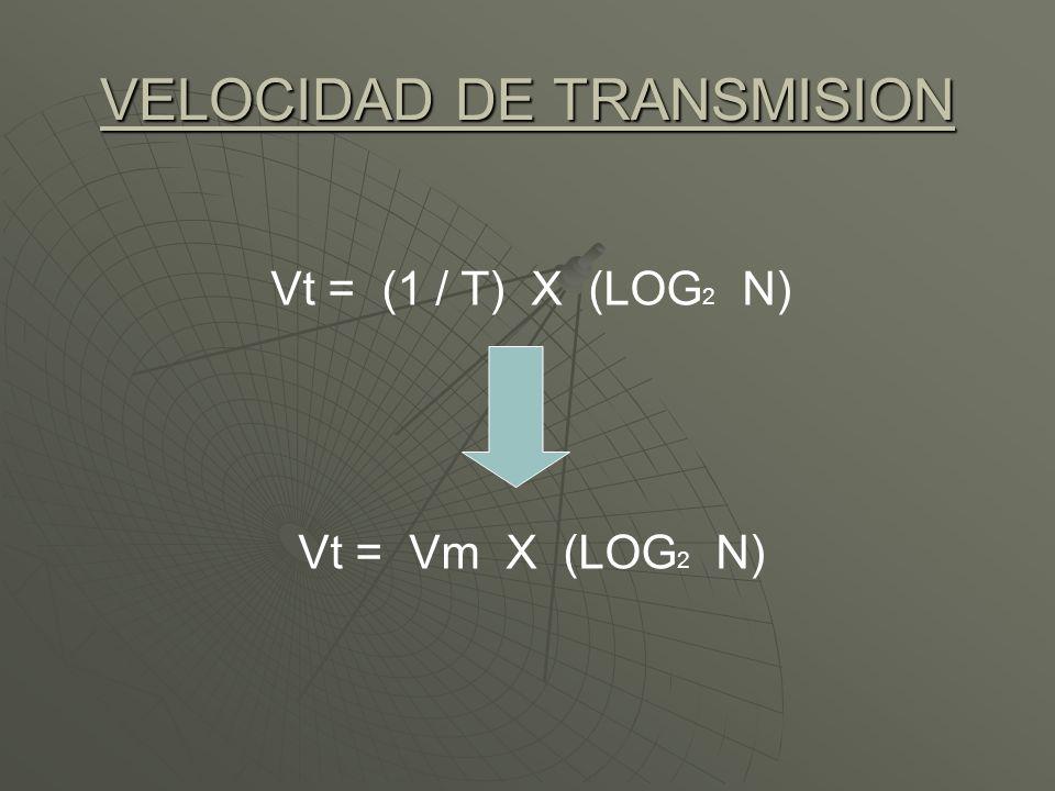 VELOCIDAD DE TRANSMISION