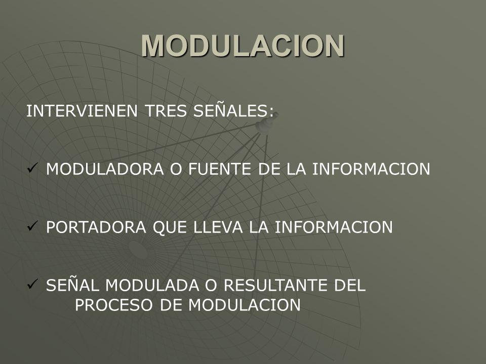 MODULACION INTERVIENEN TRES SEÑALES: