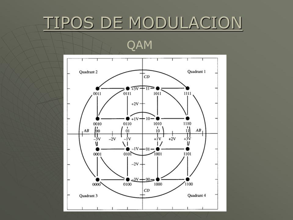 TIPOS DE MODULACION QAM