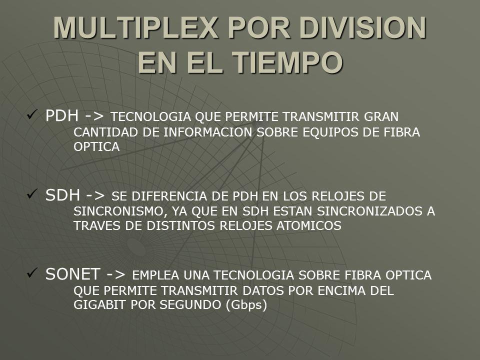 MULTIPLEX POR DIVISION EN EL TIEMPO