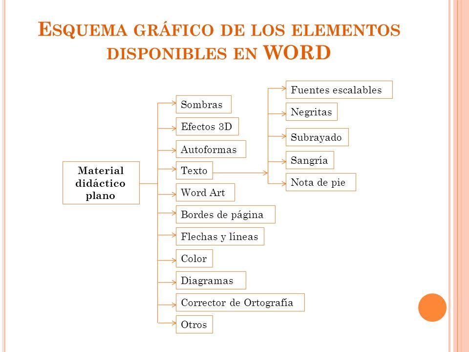 Esquema gráfico de los elementos disponibles en WORD