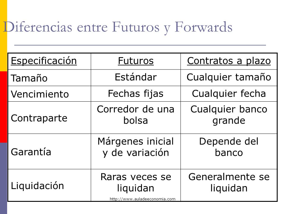 Diferencias entre Futuros y Forwards