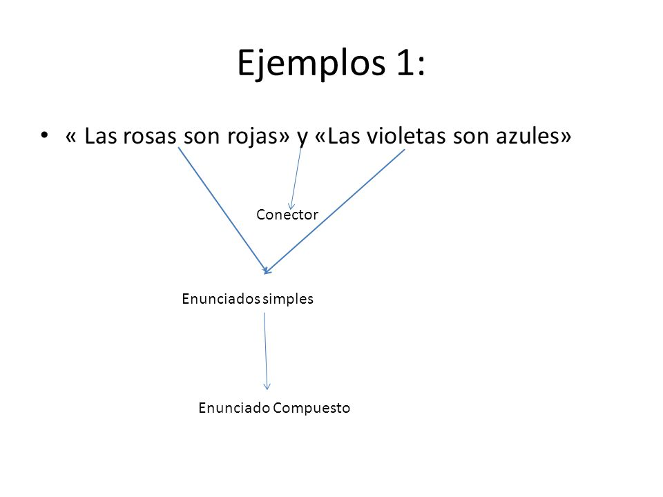 Ejemplos 1: « Las rosas son rojas» y «Las violetas son azules»