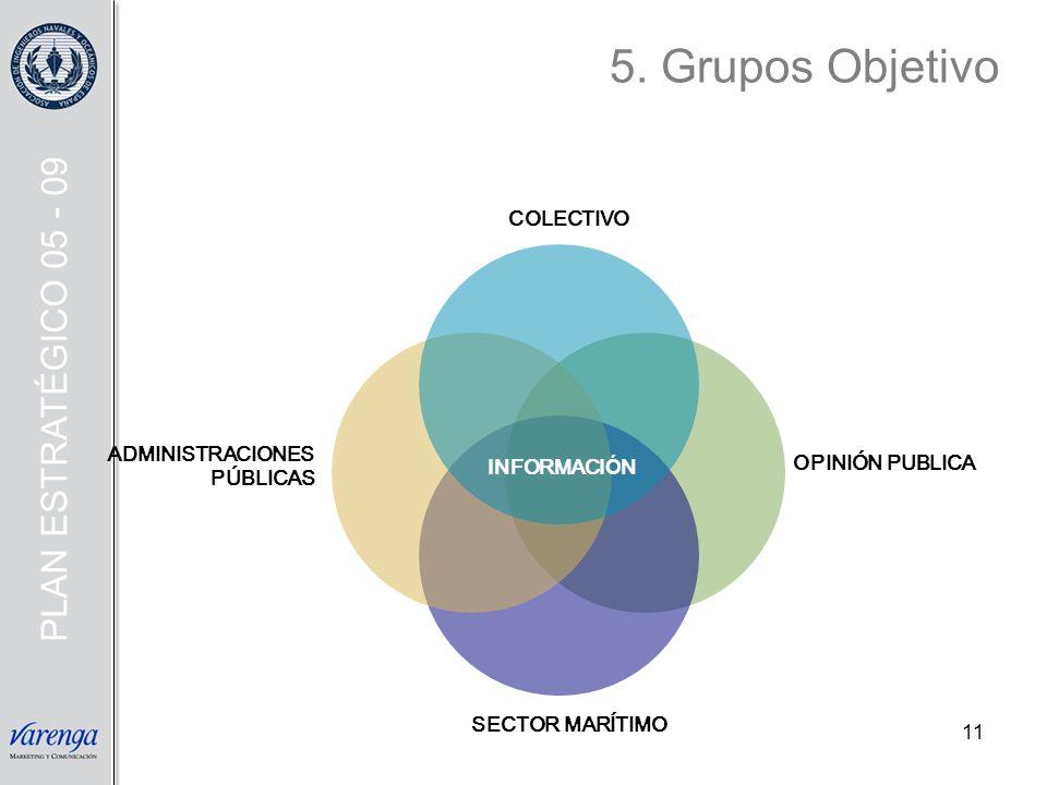 5. Grupos Objetivo PLAN ESTRATÉGICO 05 - 09 COLECTIVO ADMINISTRACIONES