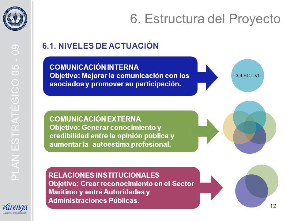 6. Estructura del Proyecto