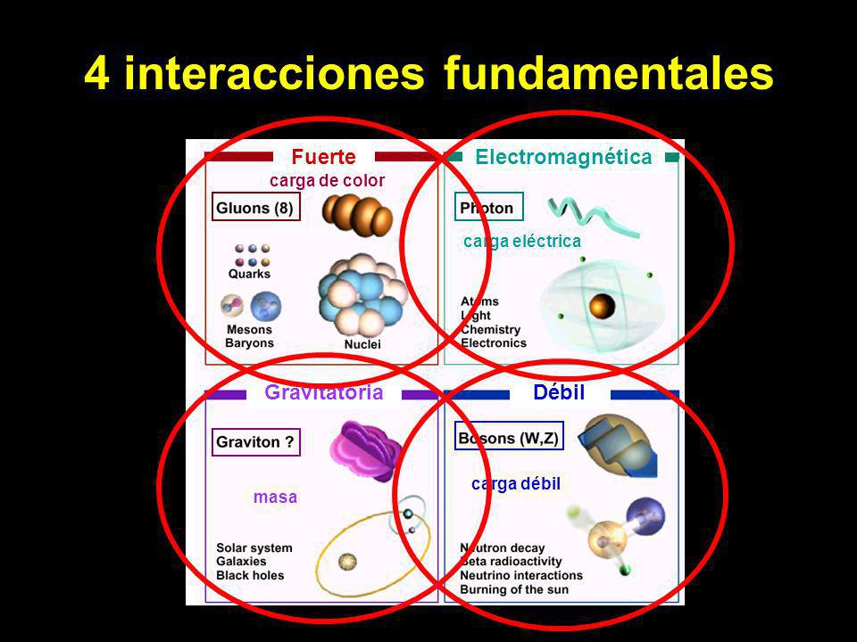 4 interacciones fundamentales