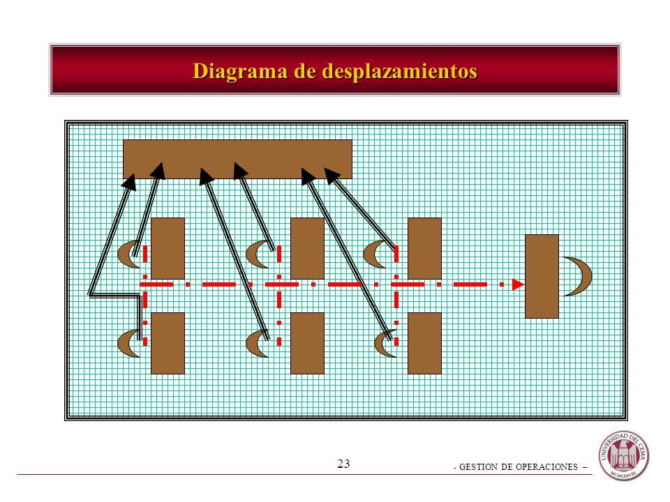 Diagrama de desplazamientos