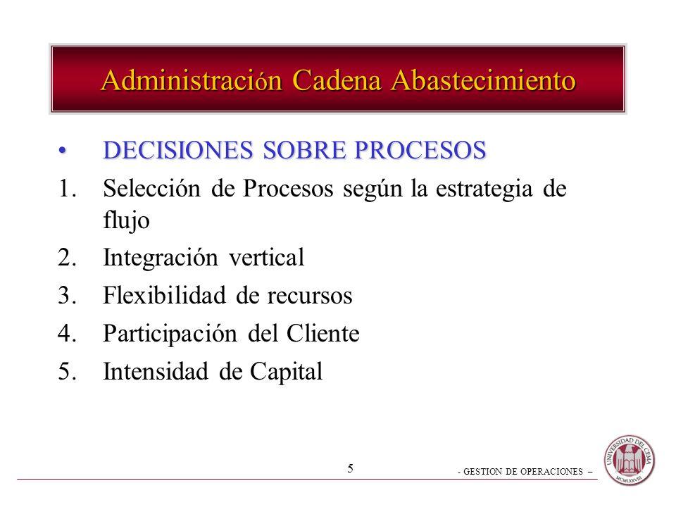 Administración Cadena Abastecimiento