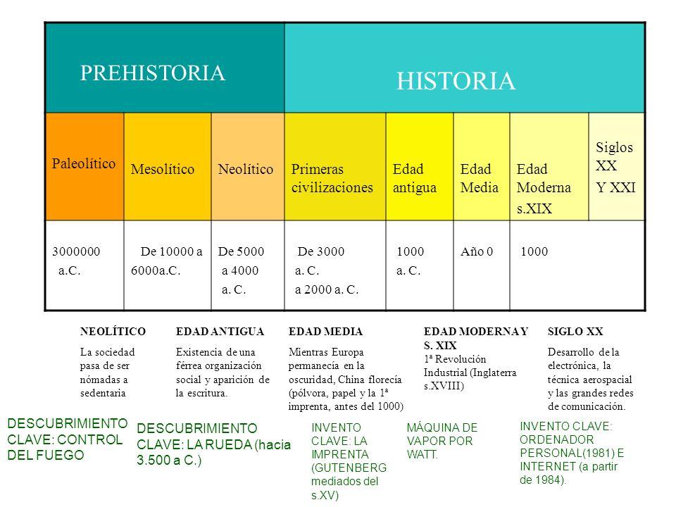 HISTORIA PREHISTORIA Paleolítico Mesolítico Neolítico