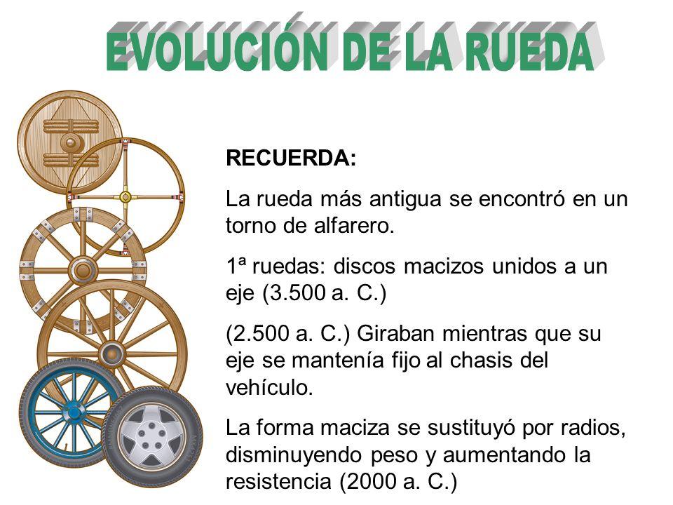 EVOLUCIÓN DE LA RUEDA RECUERDA: