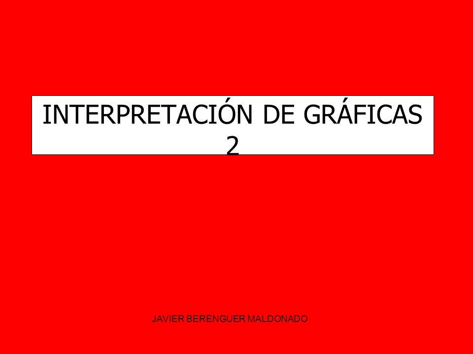 INTERPRETACIÓN DE GRÁFICAS 2