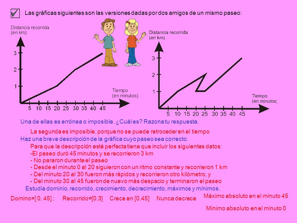 Las gráficas siguientes son las versiones dadas por dos amigos de un mismo paseo: