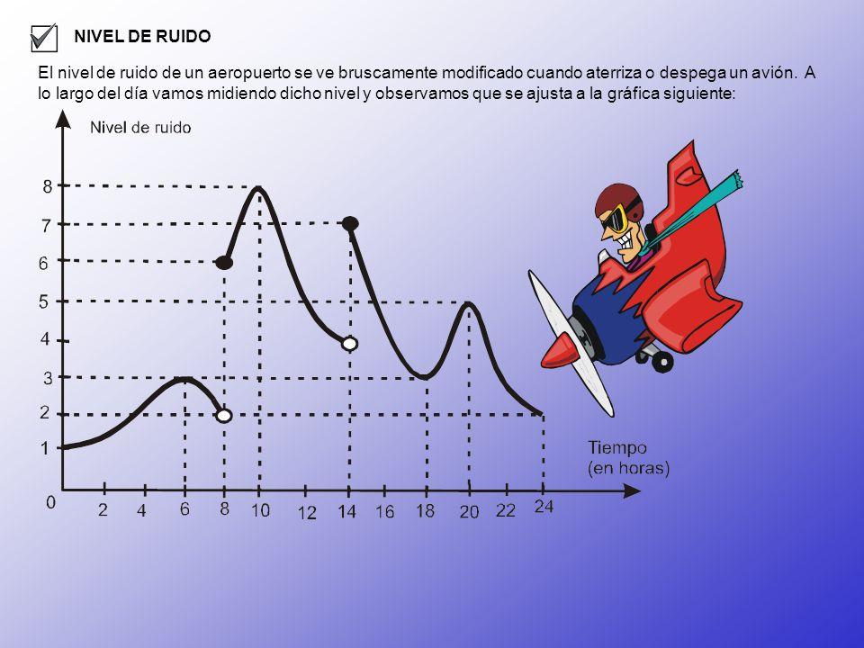 NIVEL DE RUIDO