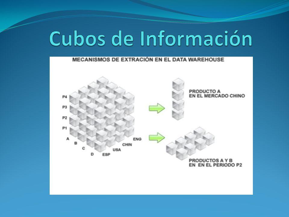 Cubos de Información