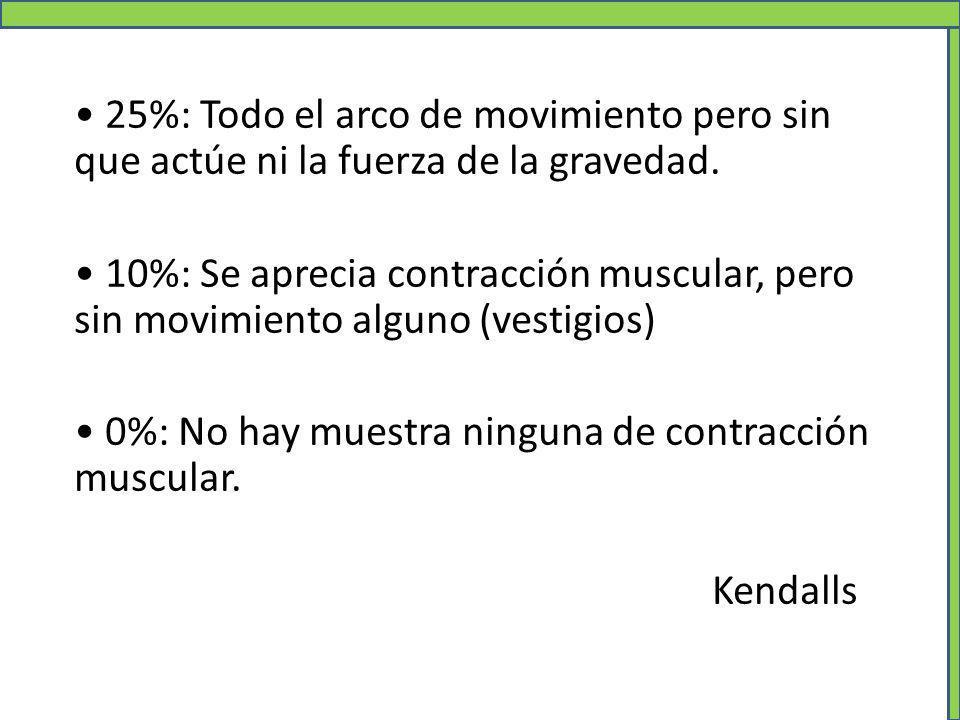• 25%: Todo el arco de movimiento pero sin que actúe ni la fuerza de la gravedad.
