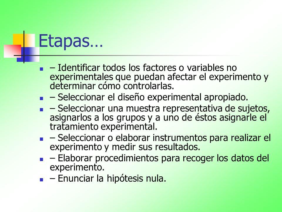 Etapas…– Identificar todos los factores o variables no experimentales que puedan afectar el experimento y determinar cómo controlarlas.