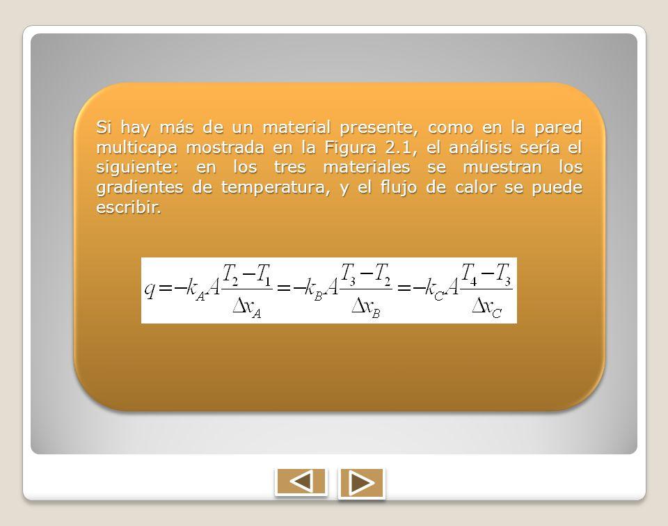Si hay más de un material presente, como en la pared multicapa mostrada en la Figura 2.1, el análisis sería el siguiente: en los tres materiales se muestran los gradientes de temperatura, y el flujo de calor se puede escribir.