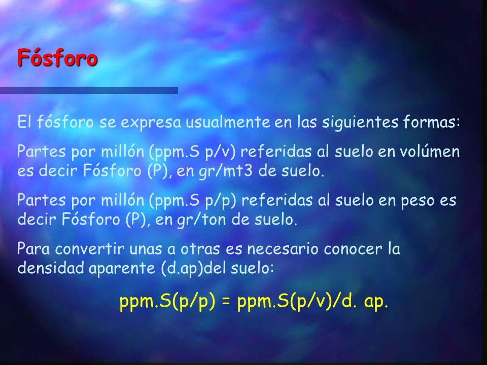 Fósforo El fósforo se expresa usualmente en las siguientes formas: