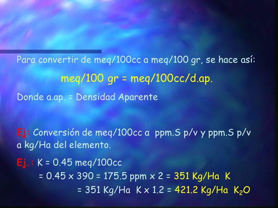Para convertir de meq/100cc a meq/100 gr, se hace así: