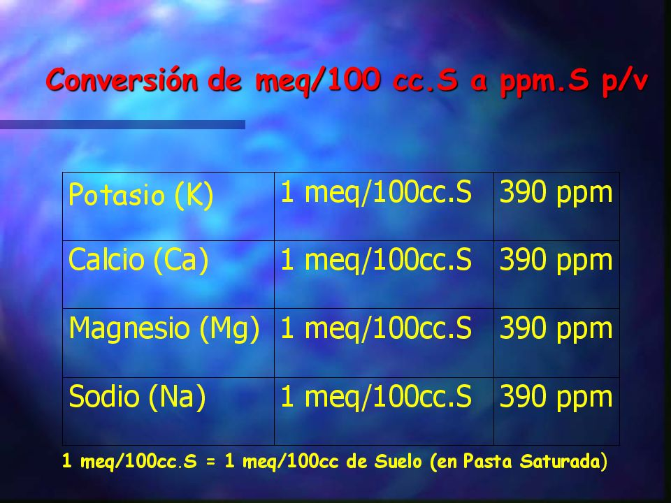 Conversión de meq/100 cc.S a ppm.S p/v