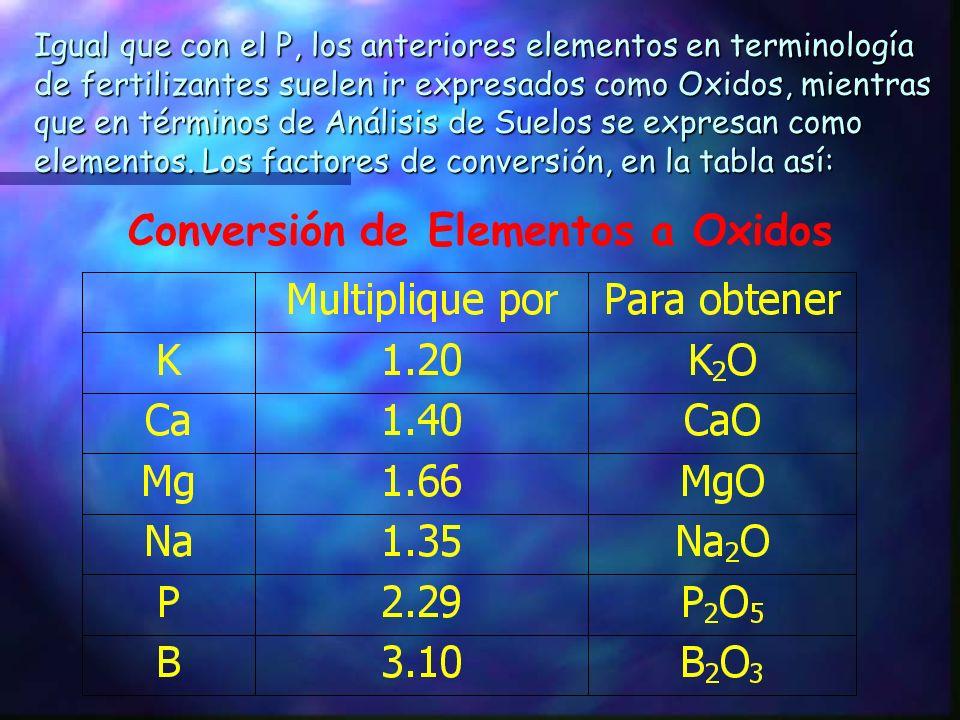 Conversión de Elementos a Oxidos
