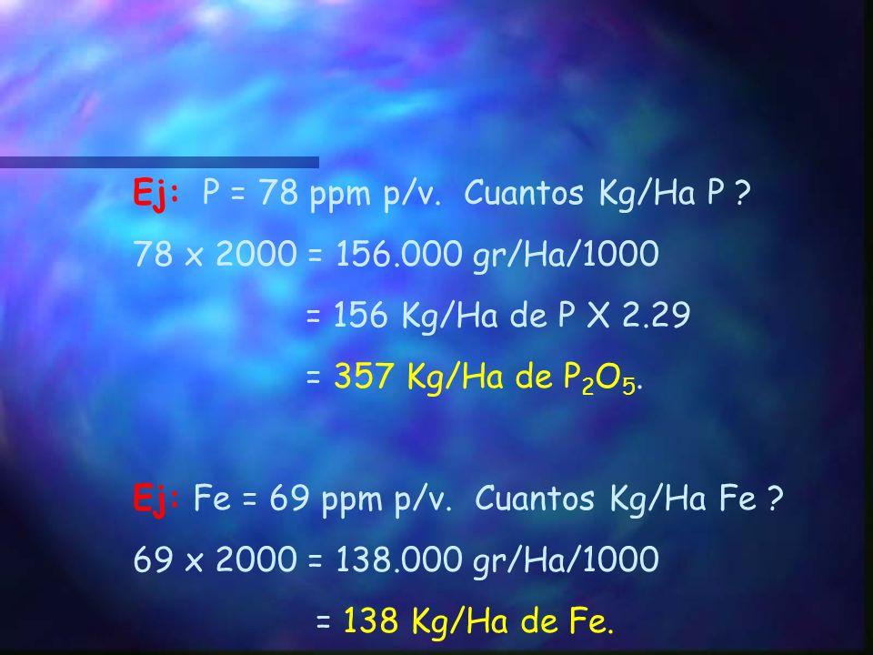Ej: P = 78 ppm p/v. Cuantos Kg/Ha P