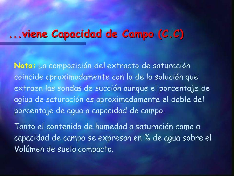 ...viene Capacidad de Campo (C.C)