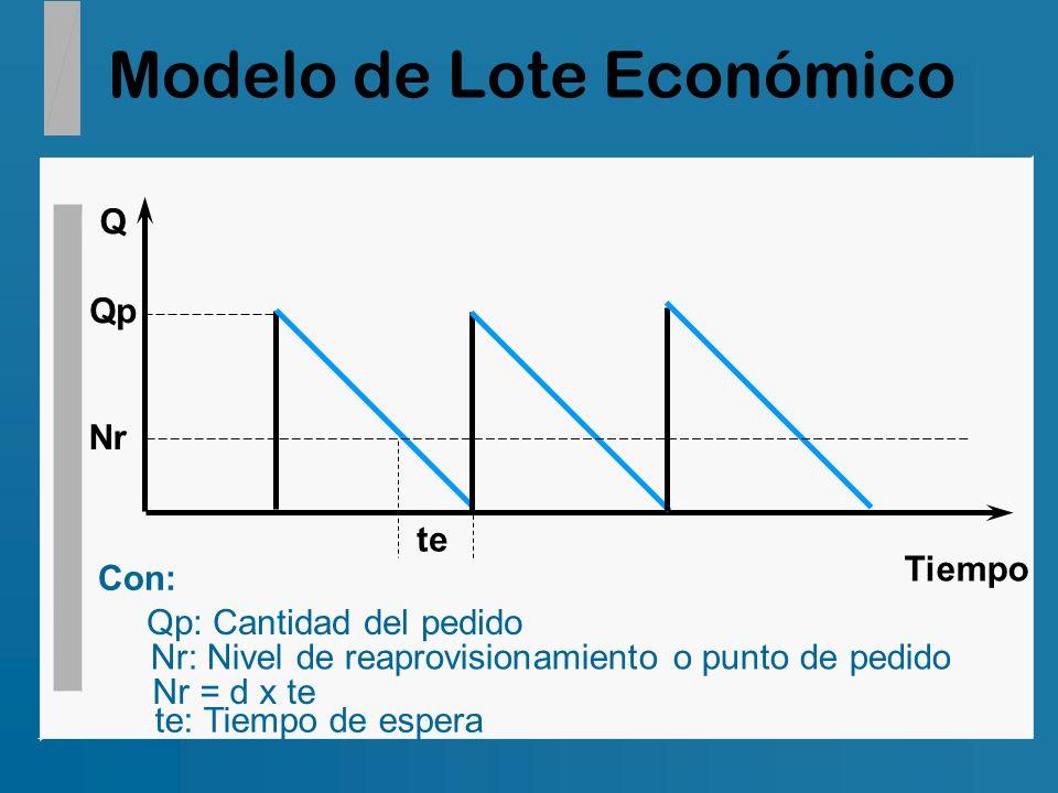 Modelo de Lote Económico