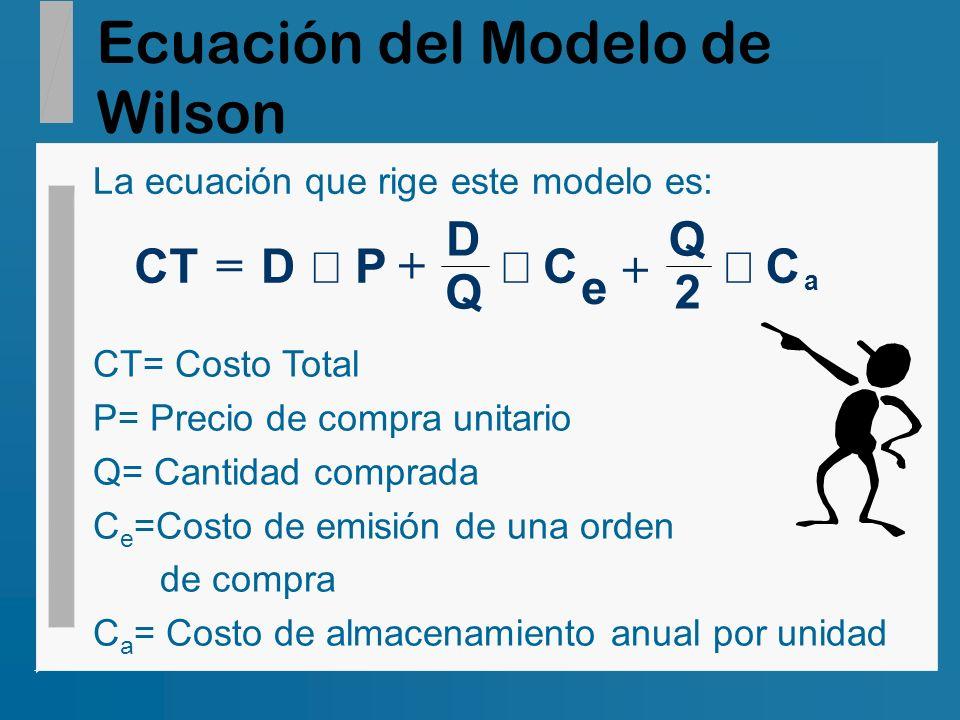 Ecuación del Modelo de Wilson