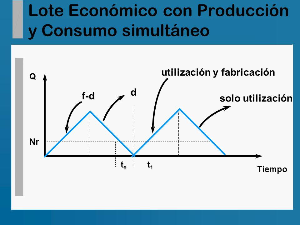 Lote Económico con Producción y Consumo simultáneo