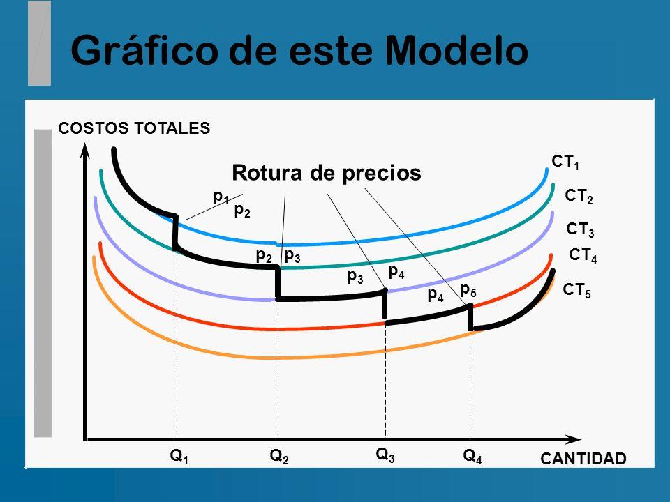 Gráfico de este Modelo Rotura de precios COSTOS TOTALES CANTIDAD CT1