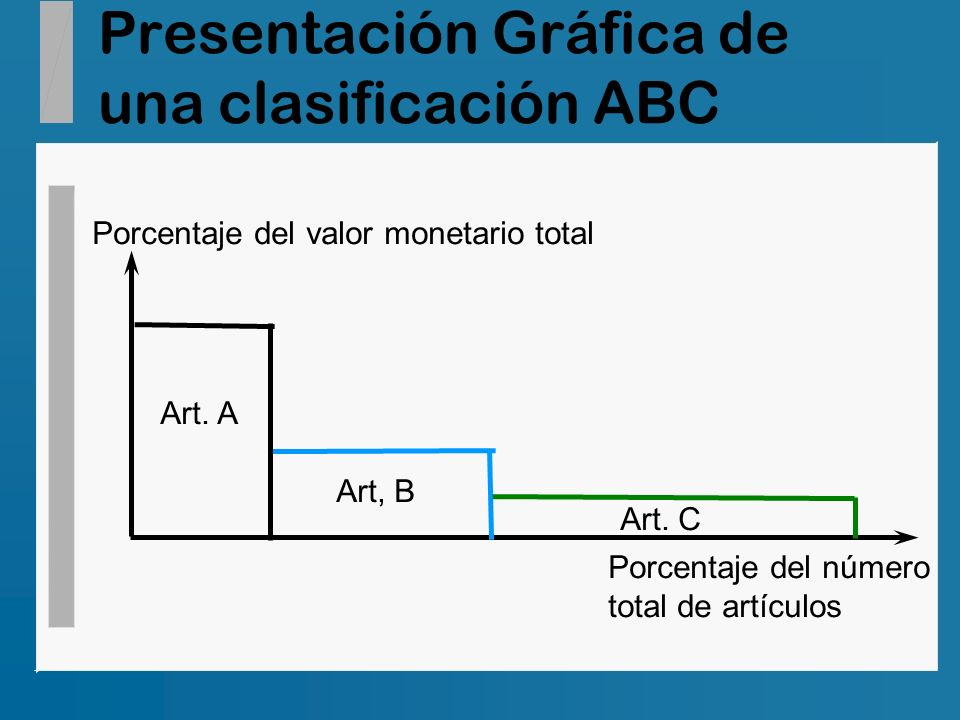 Presentación Gráfica de una clasificación ABC