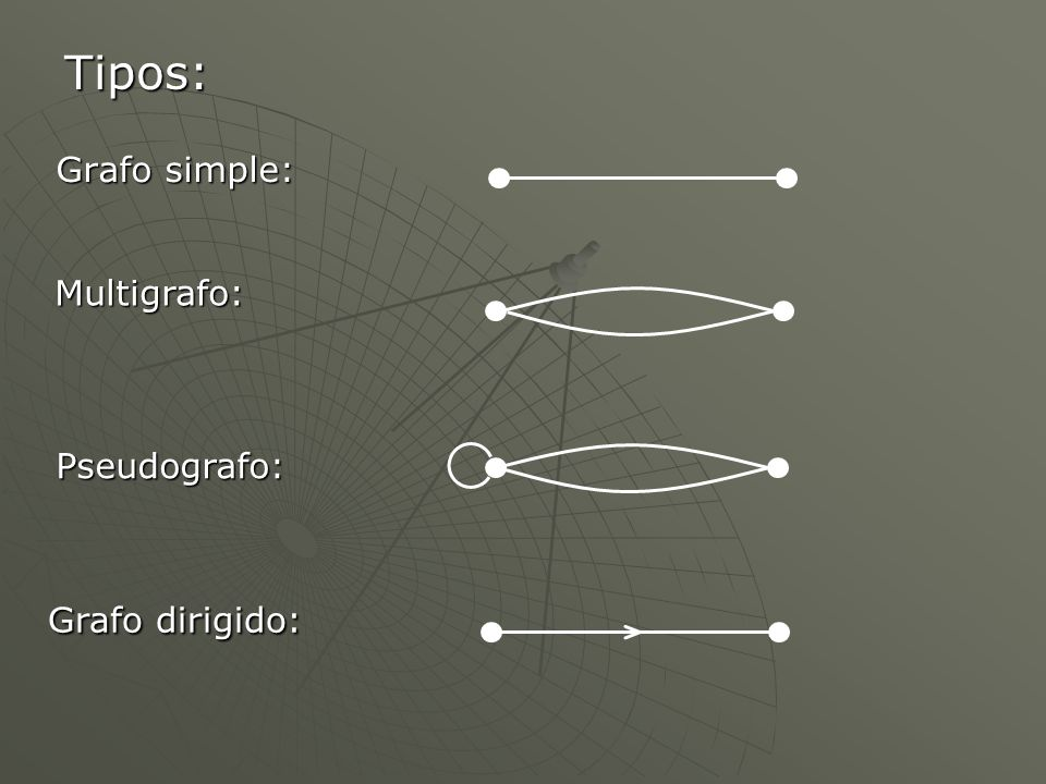 Tipos: Grafo simple: Multigrafo: Pseudografo: Grafo dirigido: