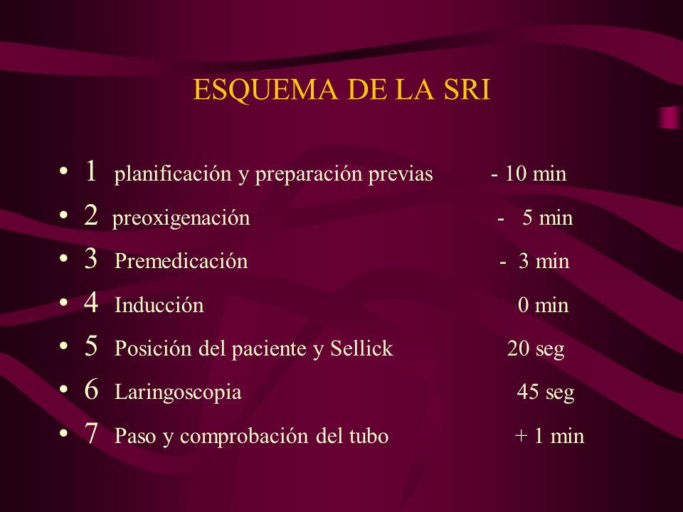 ESQUEMA DE LA SRI1 planificación y preparación previas - 10 min. 2 preoxigenación - 5 min.