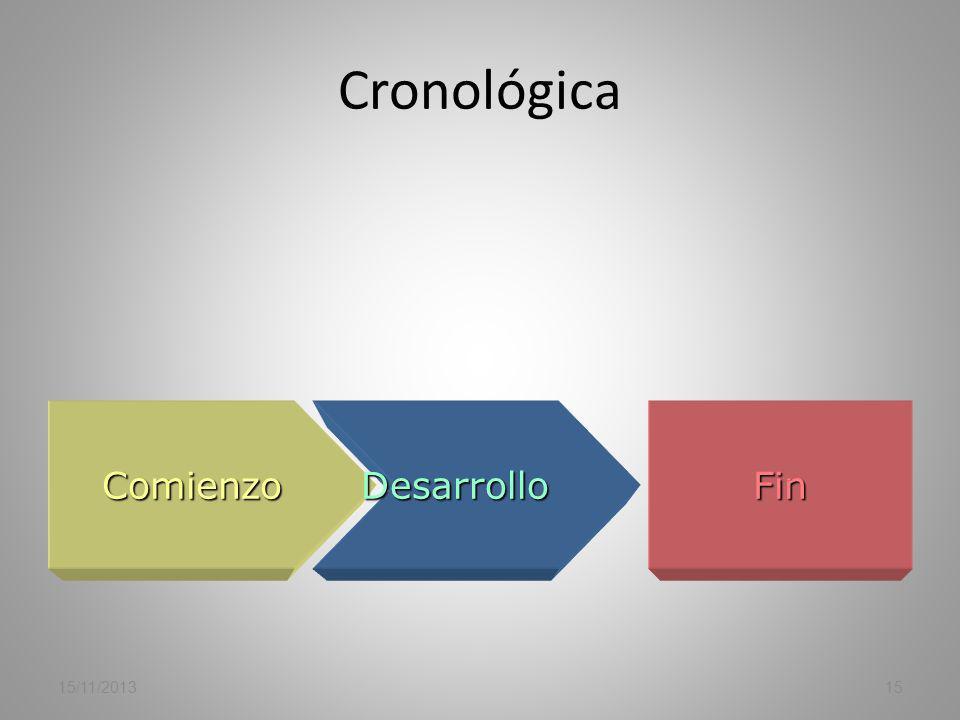 Cronológica Comienzo Desarrollo Fin 23/03/2017