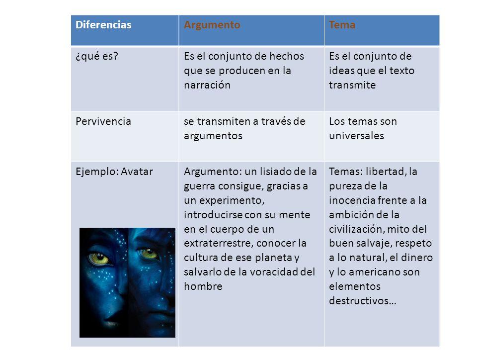 Diferencias Argumento. Tema. ¿qué es Es el conjunto de hechos que se producen en la narración. Es el conjunto de ideas que el texto transmite.